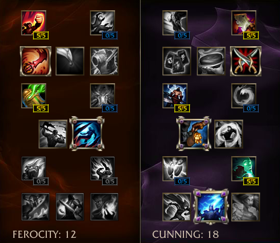 Best Build For Riven Top Lane