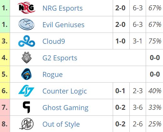Así queda la tabla de NA tras la primera jornada de RLCS