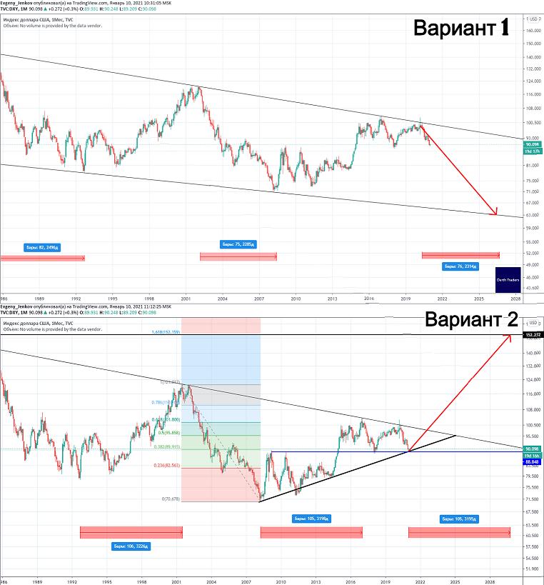 На долларе намечается долгосрочная тенденция.