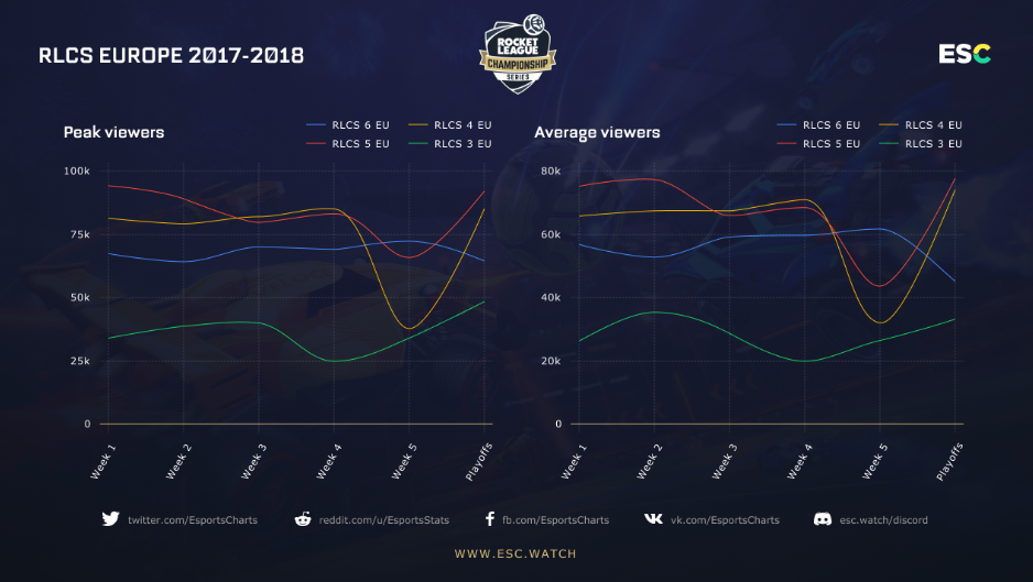 Distribución de espectadores durantee las cuatro últimas RLCS de Rocket League. Fuente: https://esc.watch/blog/post/rocket-league-esports