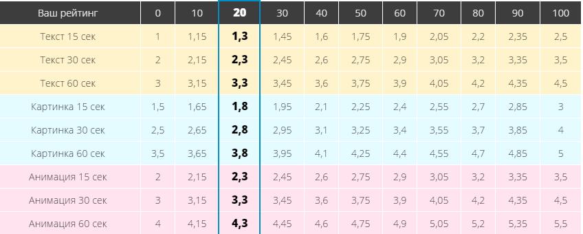 таблица уровней в surfearner скачать программу для автоматического заработка