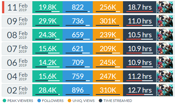 Datos de audiencia de la Superliga Orange 2019 según https://twitchtracker.com/lvpes