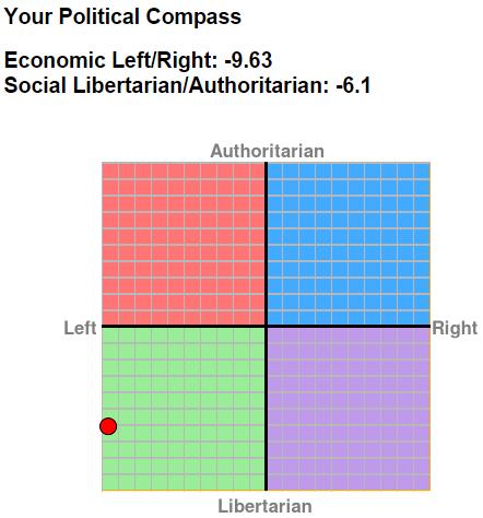 forums showthread political spectrum quiz