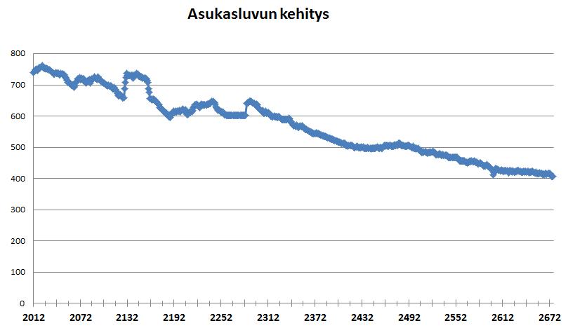 Suomen Väkiluvun Kehitys