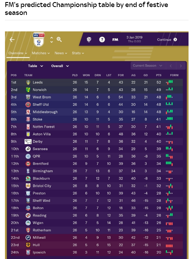 Football Manager Predicts Championship Table Come Jan Sky
