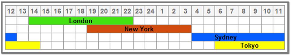 Tabel waktu forex форекс иконки.ico