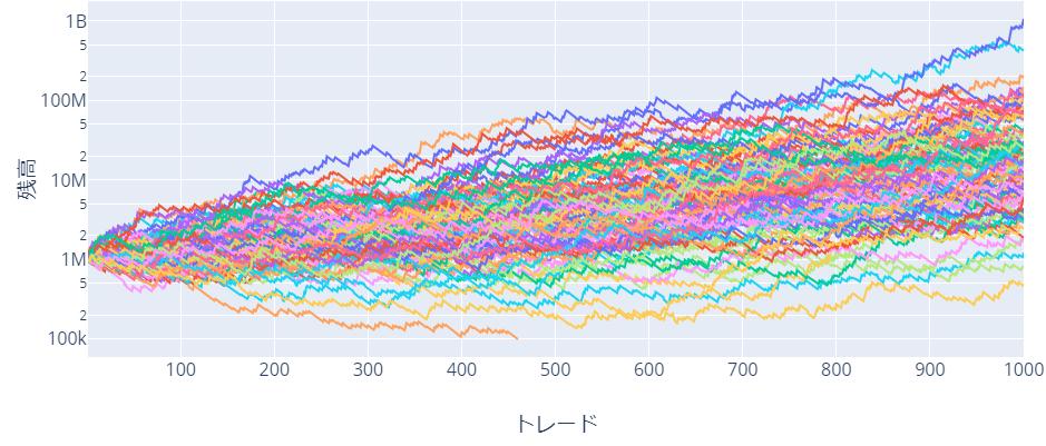 複利運用のシミュレーション 勝率:30%、RR比:3.0、リスク:2%