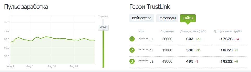 сколько зарабатывают в Trustlink