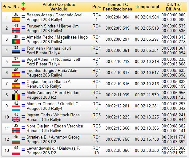 ERC + SCER + CERA: 44º Rallye Islas Canarias [26-28 Noviembre] - Página 3 9b14d9c28c89493704b620905d73562c