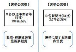 【誰も知らない選挙の公費負担】参議院選挙、候補一人あたり最大680万円まで公費で負担  ※東京選挙区の場合 21