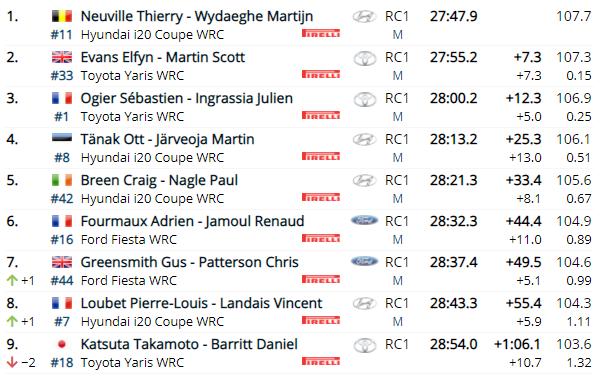 WRC: 46º Croatia Rally [22-25 Abril] - Página 6 9bce3adabc6774a24a62463ea5c3b1bd