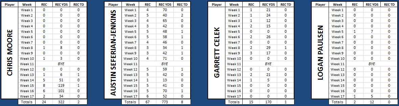 Madden 18 Franchise: Garoppolo the next Peyton Manning 9bec8418e82d6d9e502292734a66a355
