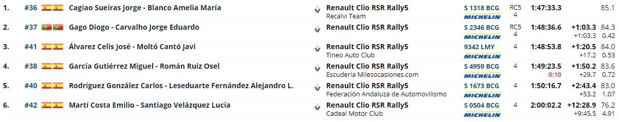 SCER + CERA: 58º Rallye Blendio - Princesa de Asturias Ciudad de Oviedo [10-11 Septiembre] 9c19ce95805686b69024583670cab391