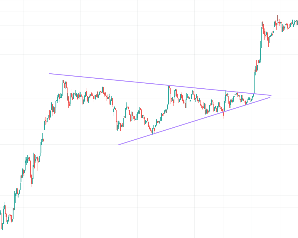 positive crypto wedge chart pattern