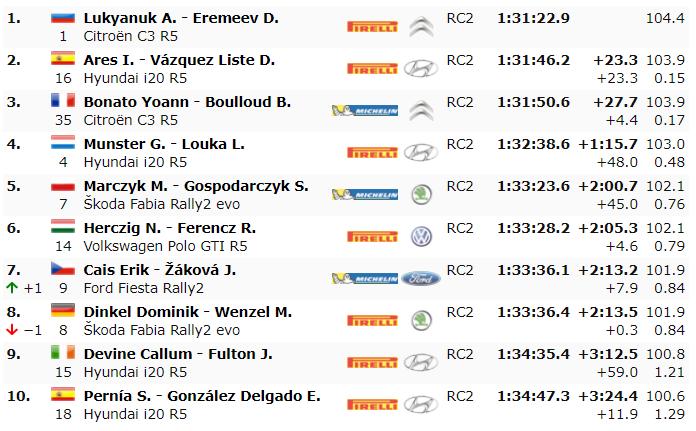 ERC: Rally Fafe Montelongo [2-4 Octubre] - Página 5 9e8655e63f97129a4a3a747f5009407b