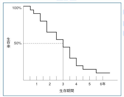 「がん余命」と言う名の「生存期間中央値」よりも「生存曲線」を医者は患者に見せるべき 6