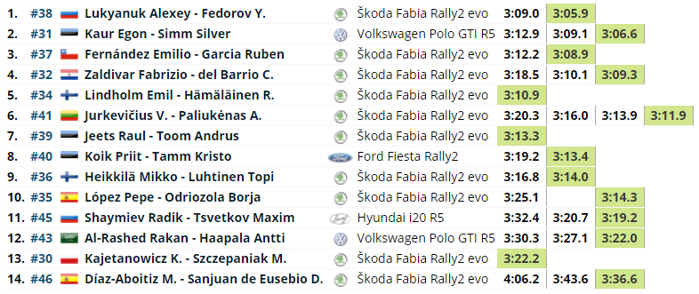 WRC: 11º Rally Estonia [15-18 Julio] 9f13f10e830725e760a1b8a716b686a3
