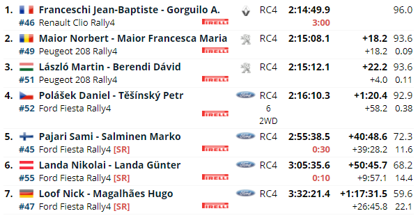 ERC: 50º Barum Czech Rally Zlin [27-29 Agosto] - Página 3 9f7474b6f396c7bc4b583da1e453e440