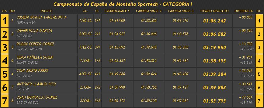 Campeonatos de Montaña Nacionales e Internacionales (FIA European Hillclimb, Berg Cup, BHC, CIVM, CFM...) - Página 21 A04fc0893d37552f44b67815335e8530