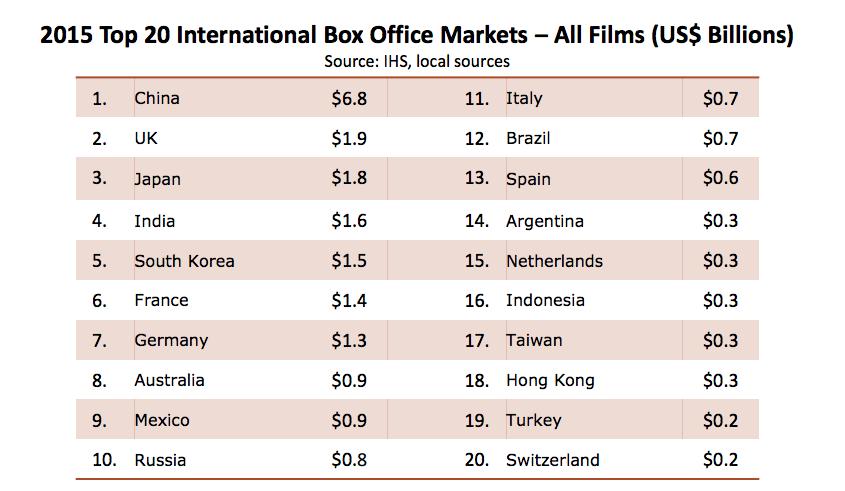 【映画】世界の映画興行市場383億ドル(4.3兆円) 映画産業市場規模MPAA2015 日本は2355億円(2016年) 11