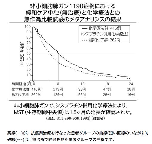 「がん余命」と言う名の「生存期間中央値」よりも「生存曲線」を医者は患者に見せるべき 7