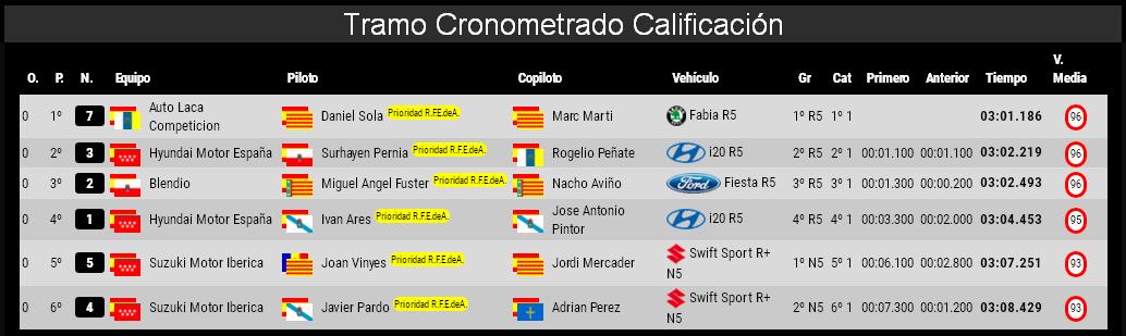 CERA: 24º Rallye La Nucía Mediterraneo - Trofeo Costa Blanca [9-10 Noviembre] - Página 2 A17521569e4fe547adb6d5aac6756575