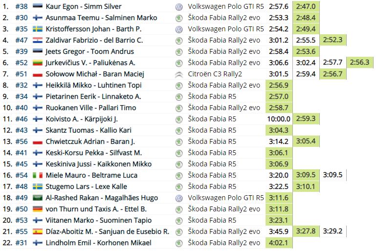WRC: Arctic Rally Finland - Powered by CapitalBox [26-28 Febrero] - Página 3 A21dca5791ab2a7b6c07d769d6373e20