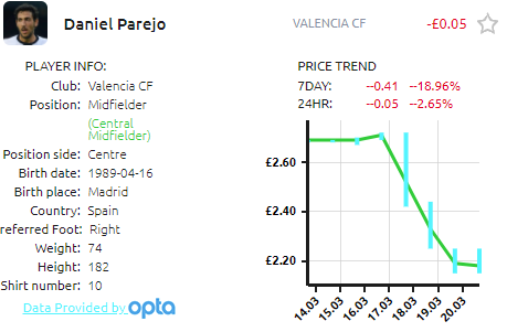 Price Fluctuations on Football Index