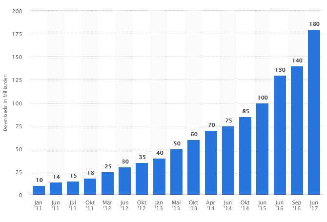 Apple App Store Statistik - Anzahl der Downloads pro Jahr