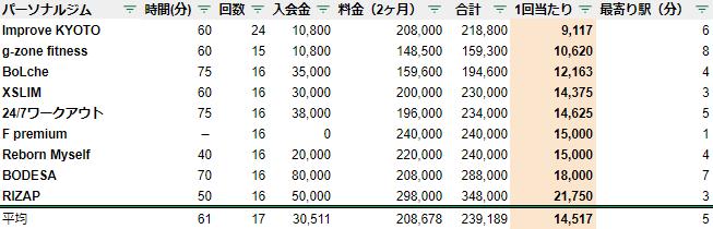 京都 パーソナルトレーニングジム 料金 安い ランキング