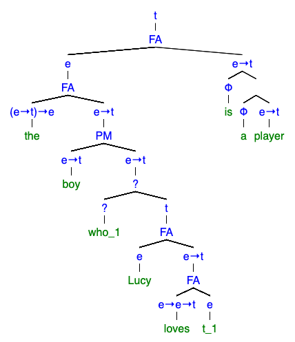 syntactic tree
