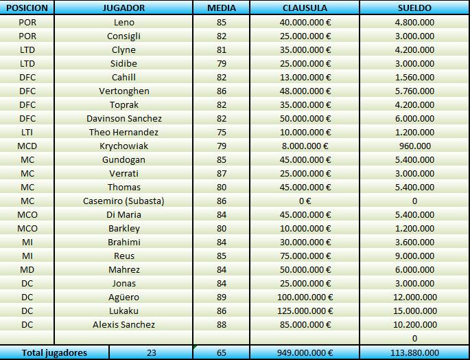 Plantilla Chelsea FC 6a Temporada A4b65469cd248db6a5d41d6a7ba95194