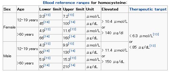 ホモシステインの血中濃度標準値