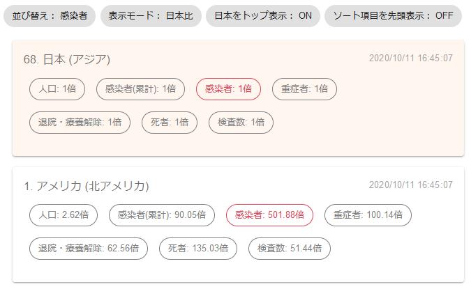 【アップデート】「新型コロナウイルス 世界の感染状況」/「日本比」モード、設定保持機能の追加など