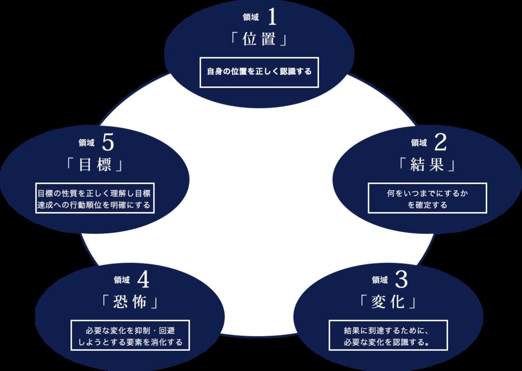 shikigaku