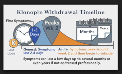 Help for klonopin withdrawal