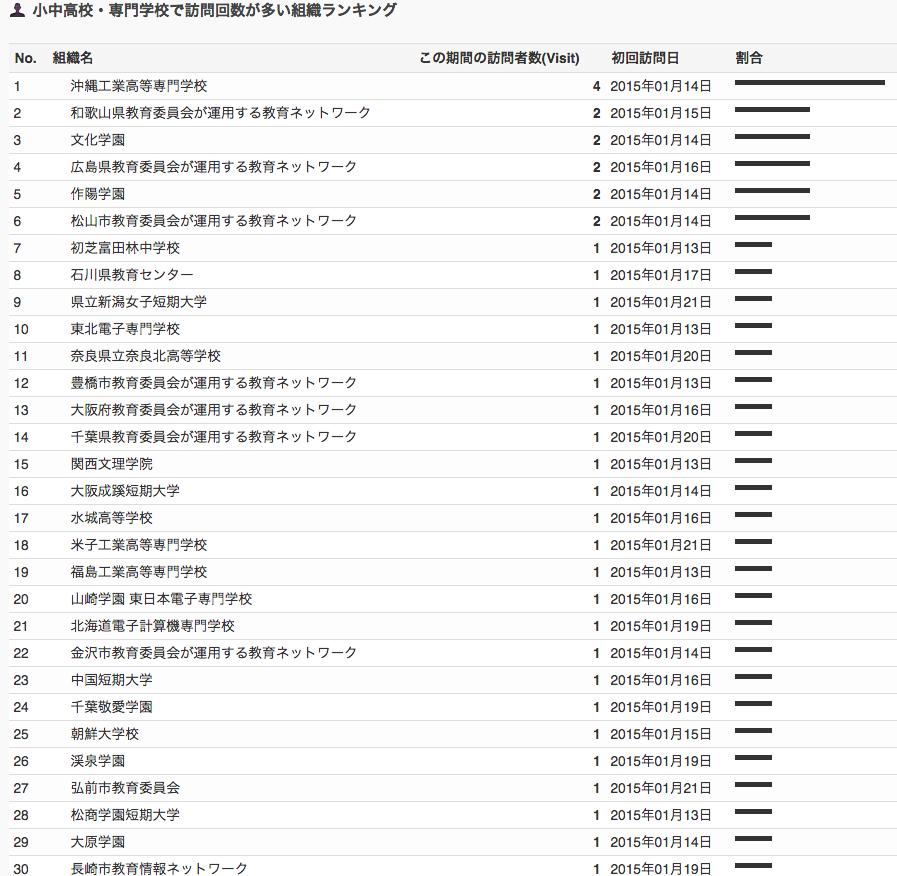 [wp]ユーザーローカルの[スマートフォン解析]では日立製作所からのアクセスが多いようだ 18