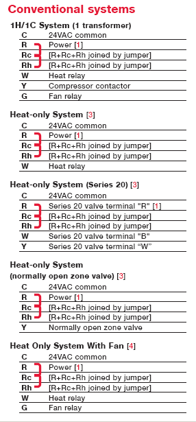 a8e28d5756f96a266e2c8c4f81a10fda honeywell thermostat upgrade from basic rth1000 to yth5320r1000  at soozxer.org