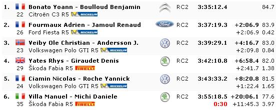 WRC: 87º Rallye Automobile de Monte-Carlo [22-27 de Enero] - Página 18 A8e3606cb191179d93f83c8069fa5647