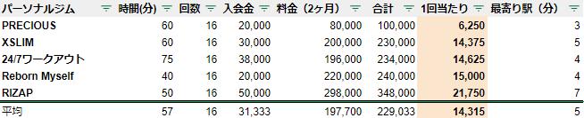 パーソナルジム 千葉県 船場 料金 安い ランキング