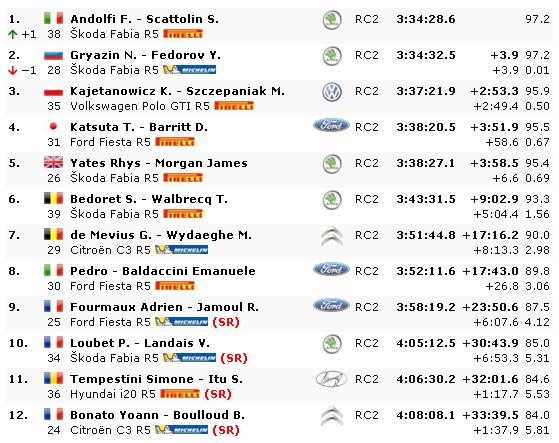 WRC: CORSICA Linea - Tour de Corse [28-31 Marzo] - Página 5 A900a6f894da8e156d86138d8b66a71d