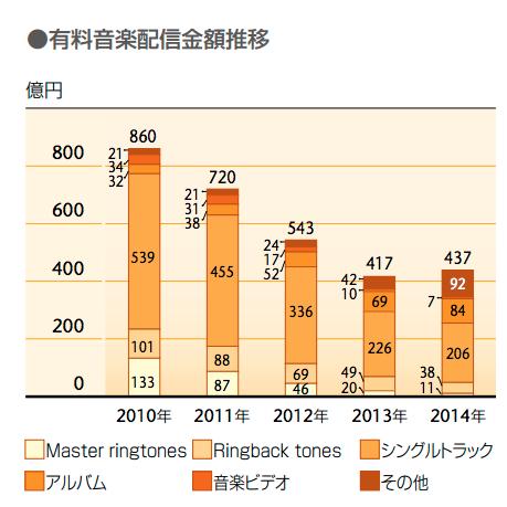 日本の音楽産業の市場規模 2015年度 3,000億円 世界市場1兆8,750億円の16% 15