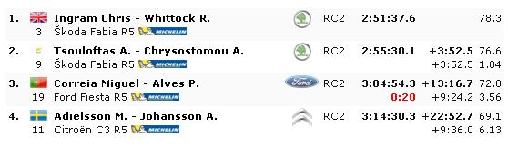 ERC: 54º Azores Rallye [21-23 Marzo] - Página 2 Aae10aaee5c5e47d9e047a4a8a6da596