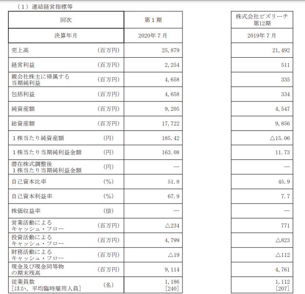 ビジョナルの連結経営指標 参照:https://www.jpx.co.jp/listing/stocks/new/nlsgeu000005e0a1-att/04Visional-1s.pdf