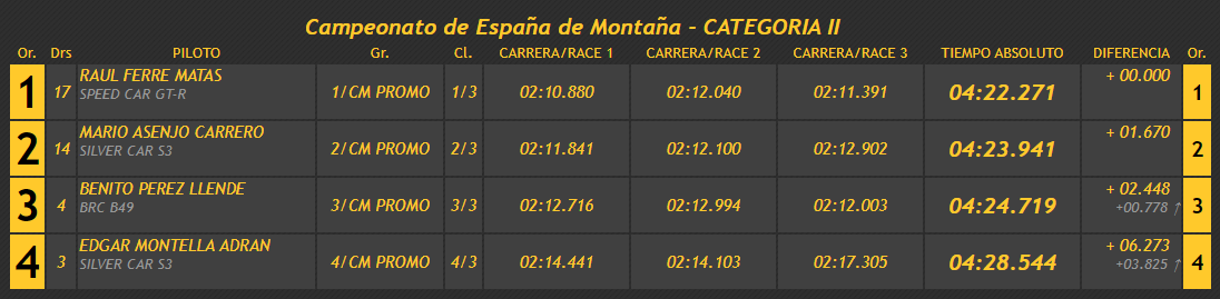 Campeonatos de Montaña Nacionales e Internacionales (FIA European Hillclimb, Berg Cup, BHC, CIVM, CFM...) - Página 38 Ac6a0a5f991e4a4781a591e4fae63e15