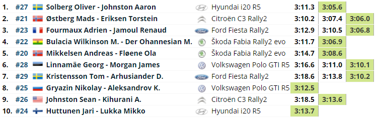 WRC: 11º Rally Estonia [15-18 Julio] Ac79b32b05fad8552650e358fe412276
