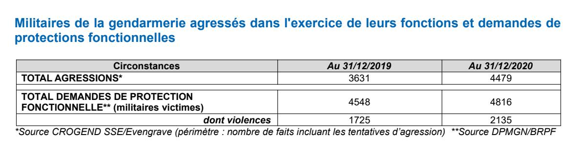 France : +23% d'agression sur les gendarmes entre 2019 et 2020
