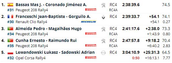 ERC: Rally Serras de Fafe e Felgueiras [1-3 Octubre] Ae0a3cfb69621c554f5c8581d5ca73e5