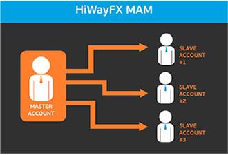 HiWayFx - Trading dengan Jalur Cepat! Ae2317e3220c23935e1f65b939d72346
