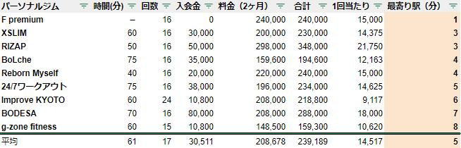 パーソナルトレーニングジム 京都 駅チカ ランキング